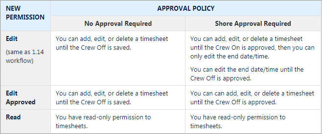 SetupUsersRoles_Permission_Timesheets_TableSummary_1.15.png